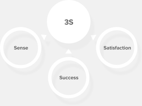 3s는 Sense, Success, Satisfaction